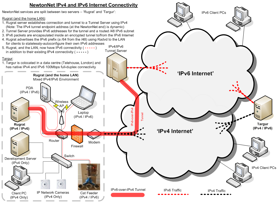 NewtonNet IPv6 Connectivity